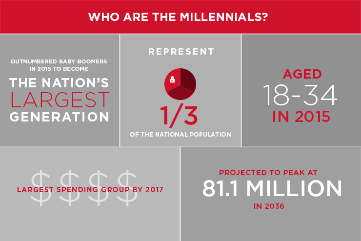 Millennials: Shaping a New Economy of Experience