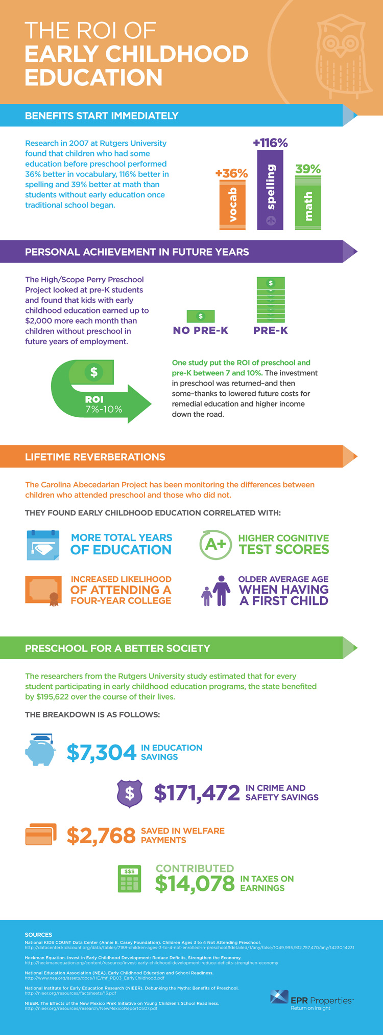 Early Childhood Education ROI