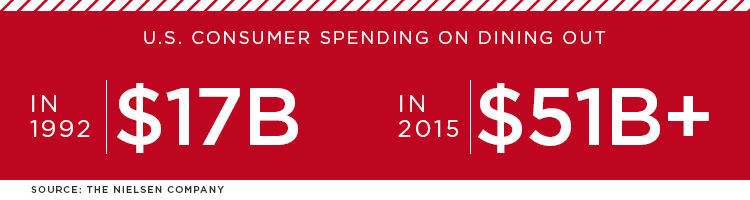 Consumer Spending on Dining Out