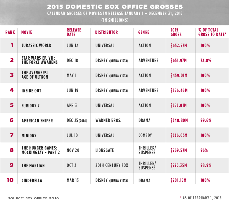 2015 box office grosses