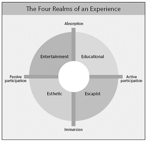 The Four Realms of Experience