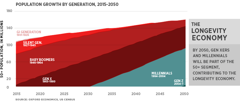 Population Growth by Generation
