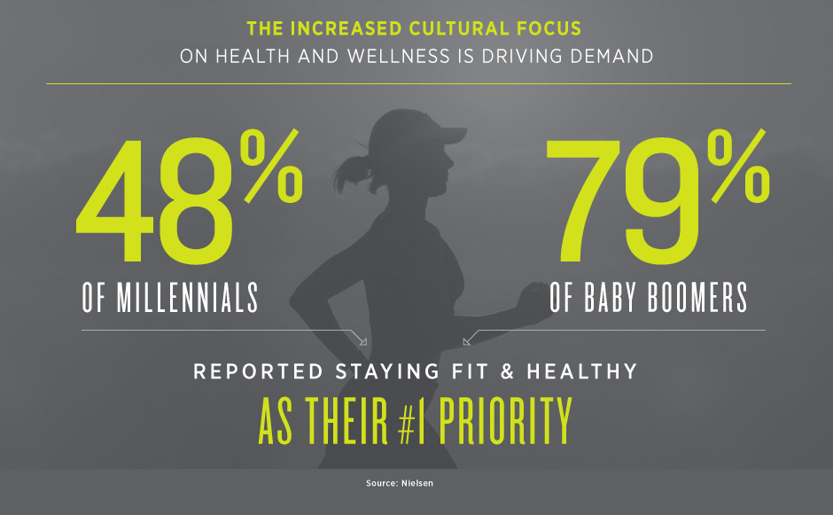 Increased Cultural Focus on Health is Increasing Demand