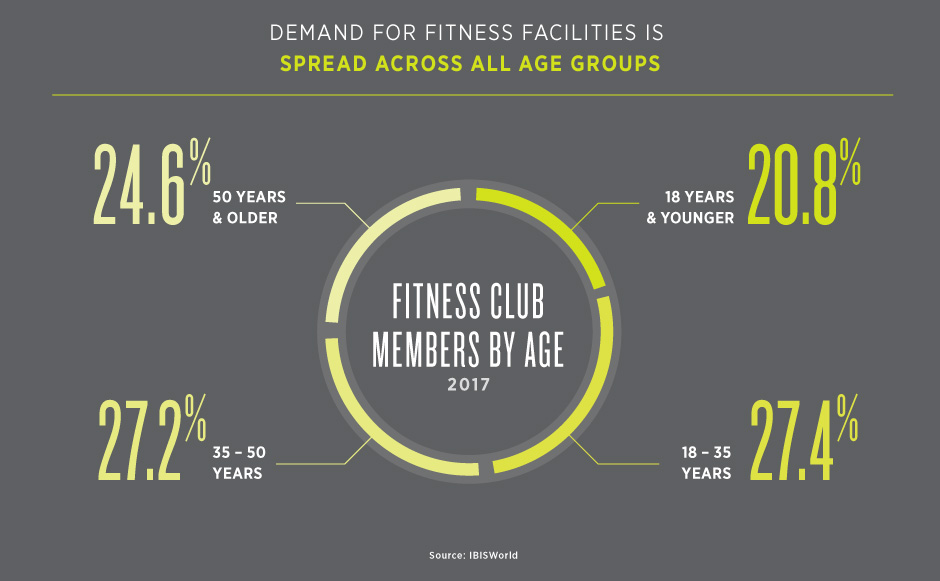 Demand for Fitness Facilities is Spread Across All Age Groups