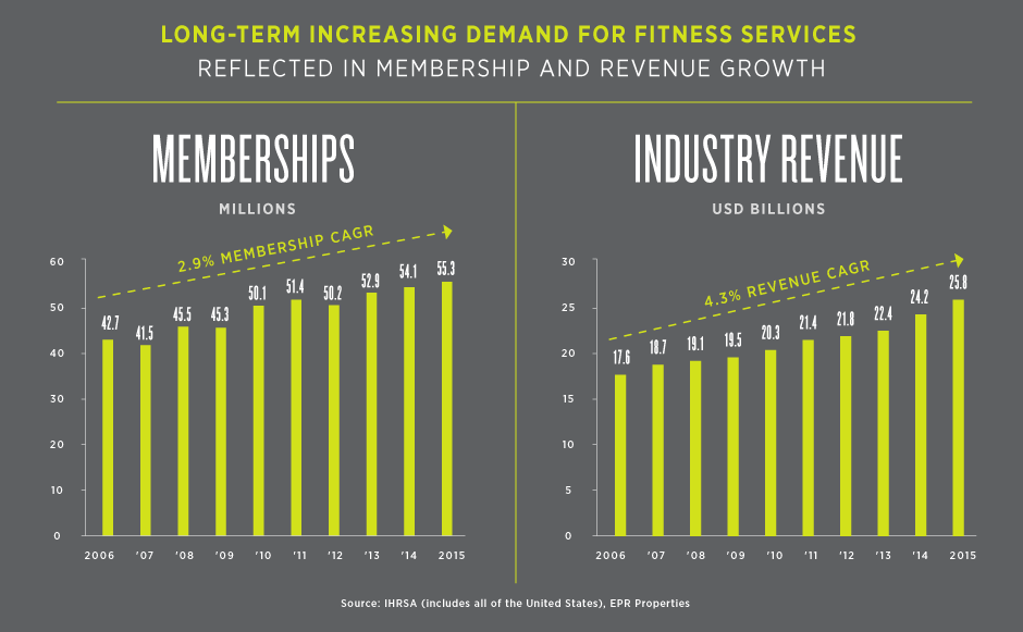 Long-term Increasing Demand for Fitness Services
