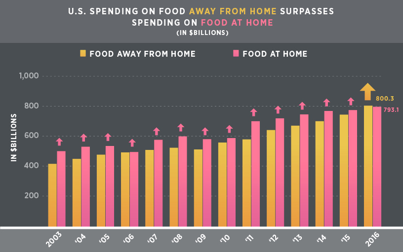 food at home surpasses away from home