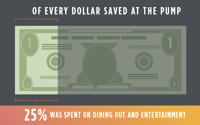 Gas Savings spent on dining out and entertainment