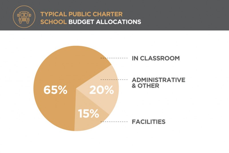 Public Charter School Funding 101