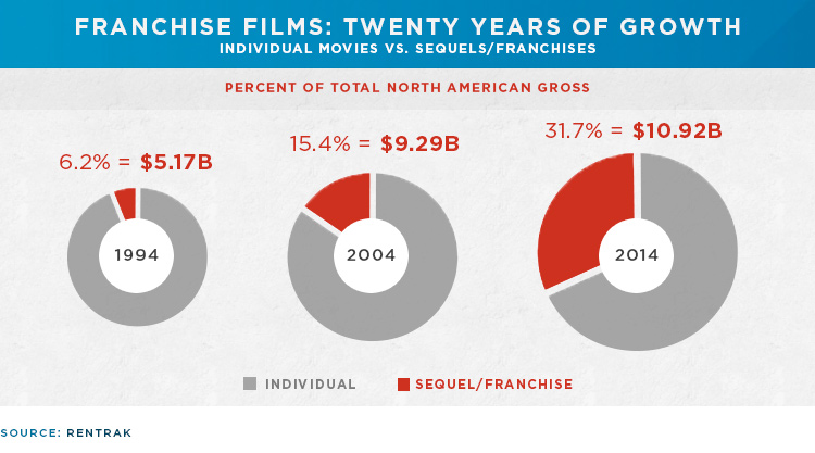 franchise films twenty years of growth