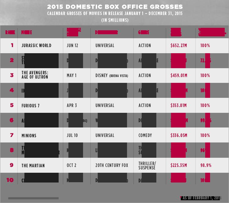 2015 box office grosses