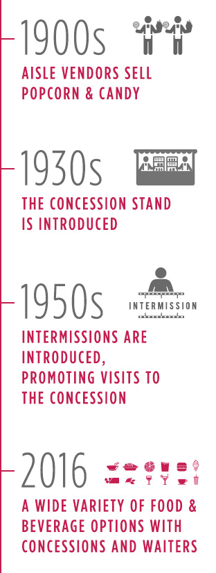 theater concessions timeline