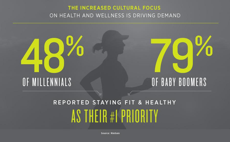 Increased Cultural Focus on Health is Increasing Demand
